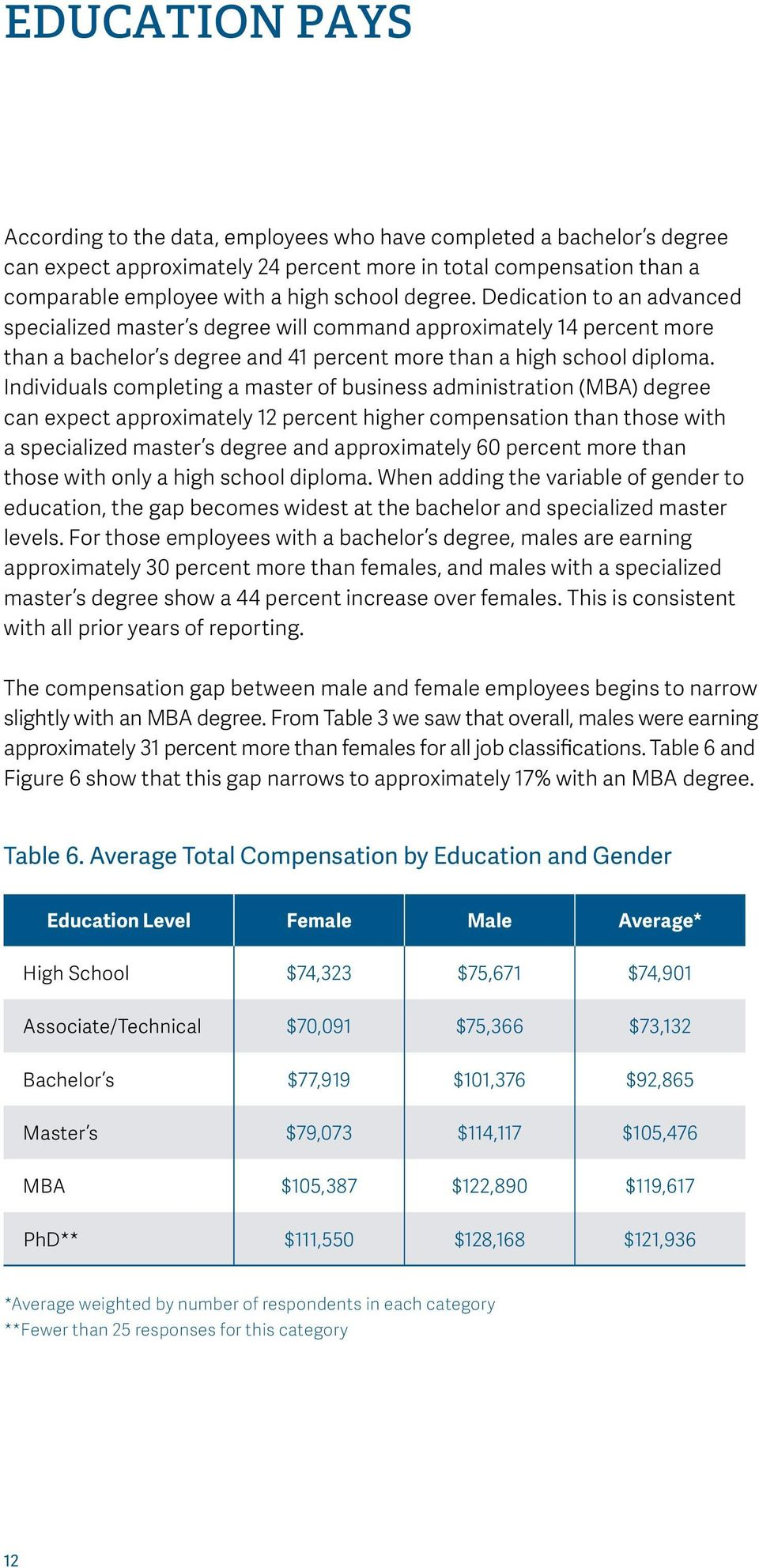 Individuals completing a master of business administration (MBA) degree can expect approximately 12 percent higher compensation than those with a specialized master s degree and approximately 60