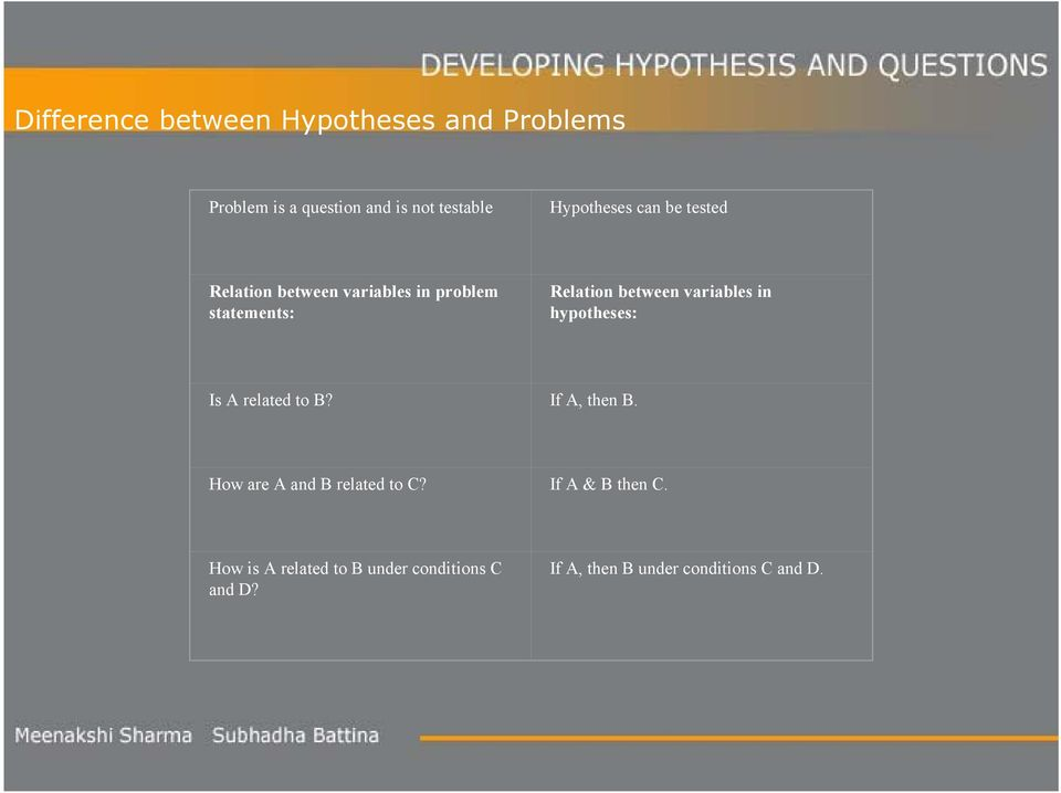 variables in hypotheses: Is A related to B? If A, then B. How are A and B related to C?
