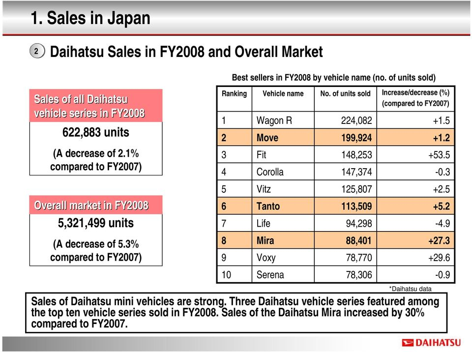 of units sold) Ranking Tanto 78,770 Sales of Daihatsu mini vehicles are strong. Three Daihatsu vehicle series featured among the top ten vehicle series sold in FY2008.