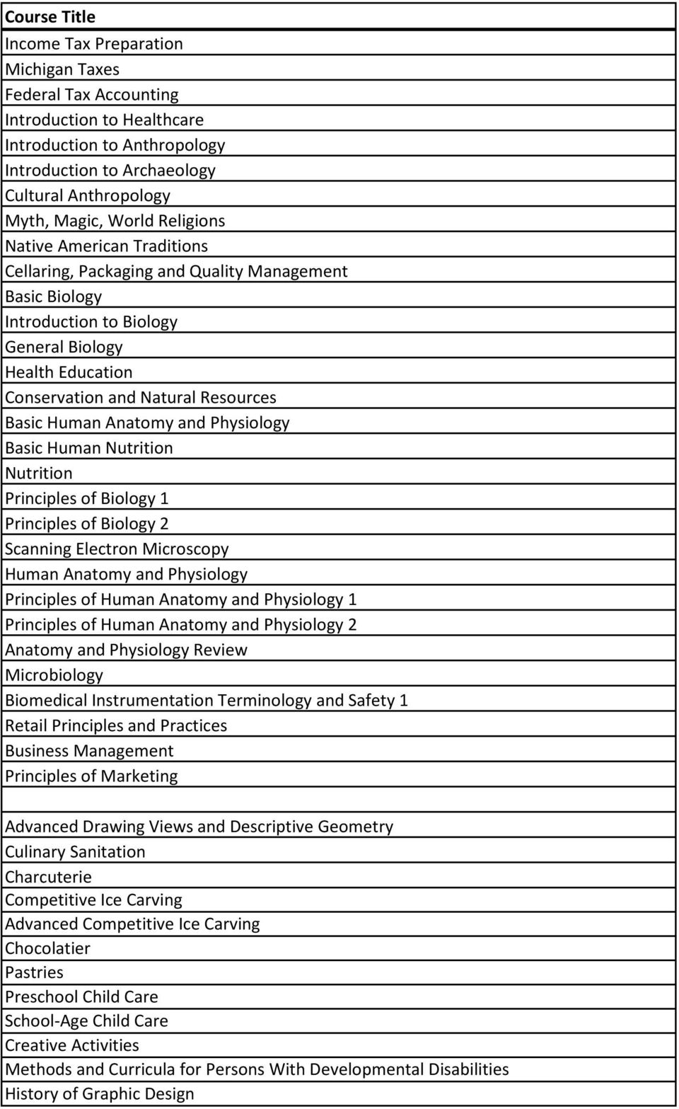 Anatomy and Physiology Basic Human Nutrition Nutrition Principles of Biology 1 Principles of Biology 2 Scanning Electron Microscopy Human Anatomy and Physiology Principles of Human Anatomy and