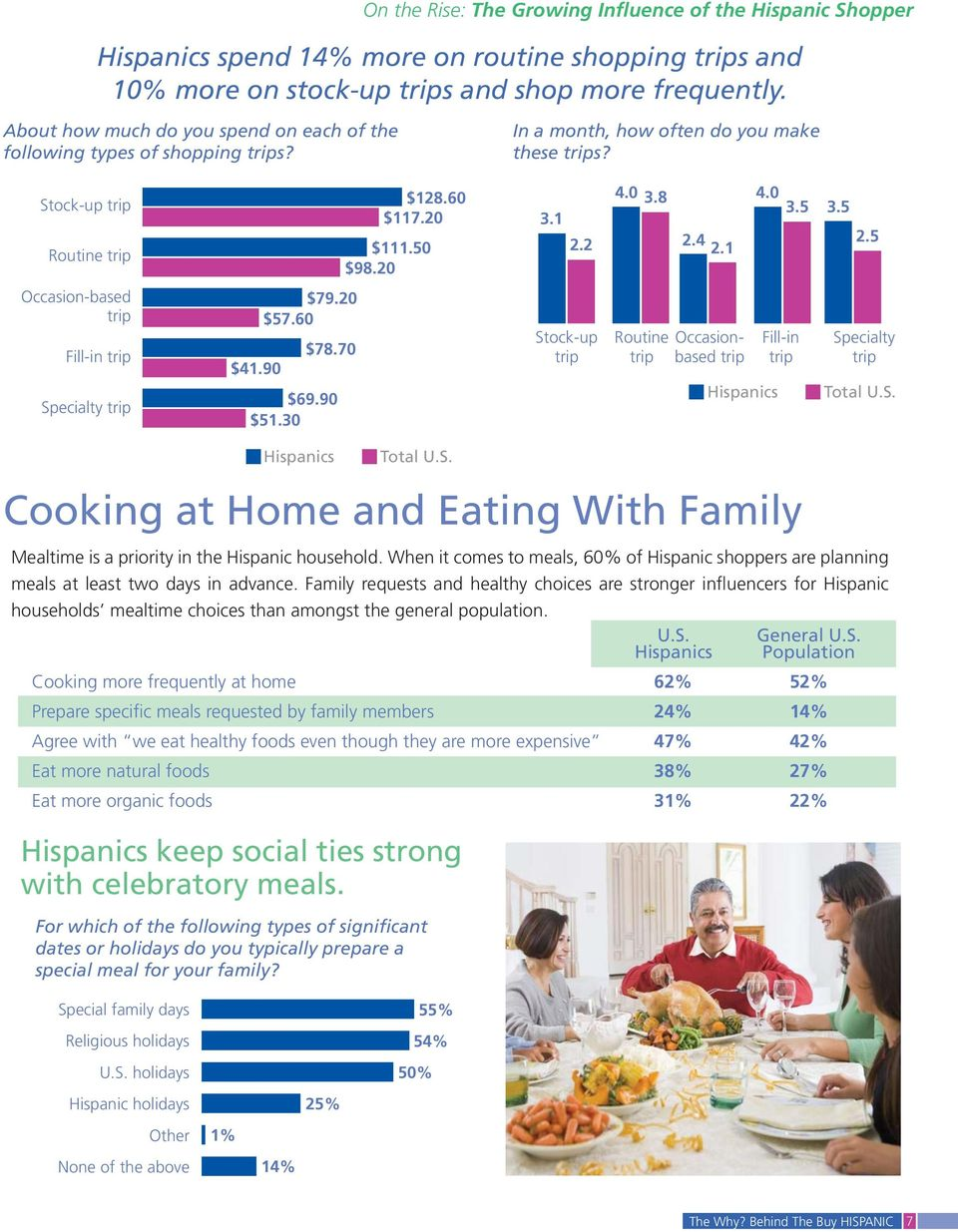 90 $79.20 $57.60 $78.70 $69.90 $51.30 Stock-up trip Routine trip Occasionbased trip Fill-in trip Specialty trip Total U.S. Total U.S. Cooking at Home and Eating With Family Mealtime is a priority in the Hispanic household.