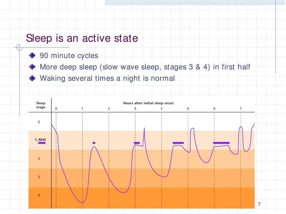 sleep, stages 3 & 4) in first half