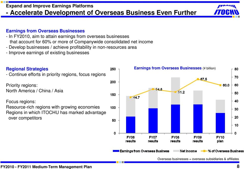 existing businesses Regional Strategies - Continue efforts in priority regions, focus regions Earnings from Overseas Businesses ( billion) Priority regions: North America / China