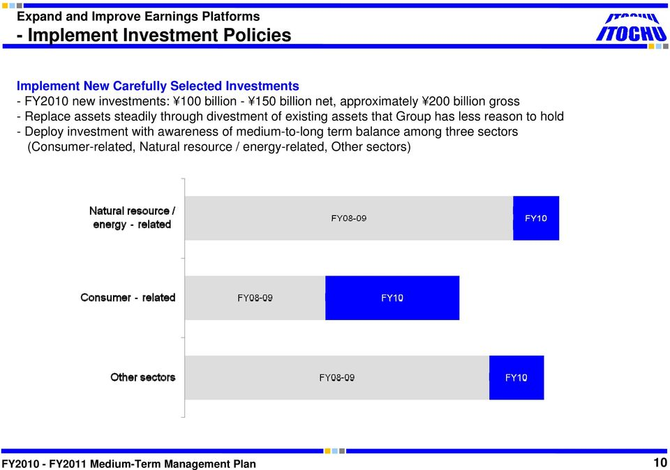 through divestment of existing assets that Group has less reason to hold - Deploy investment with awareness of