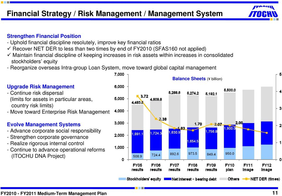 System, move toward global capital management Upgrade Risk Management - Continue risk dispersal (limits for assets in particular areas, country risk limits) - Move toward Enterprise Risk Management
