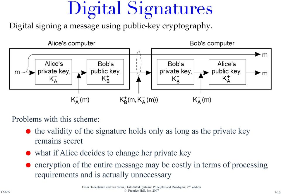if Alice decides to change her private key encryption of the entire message may be costly in terms of processing