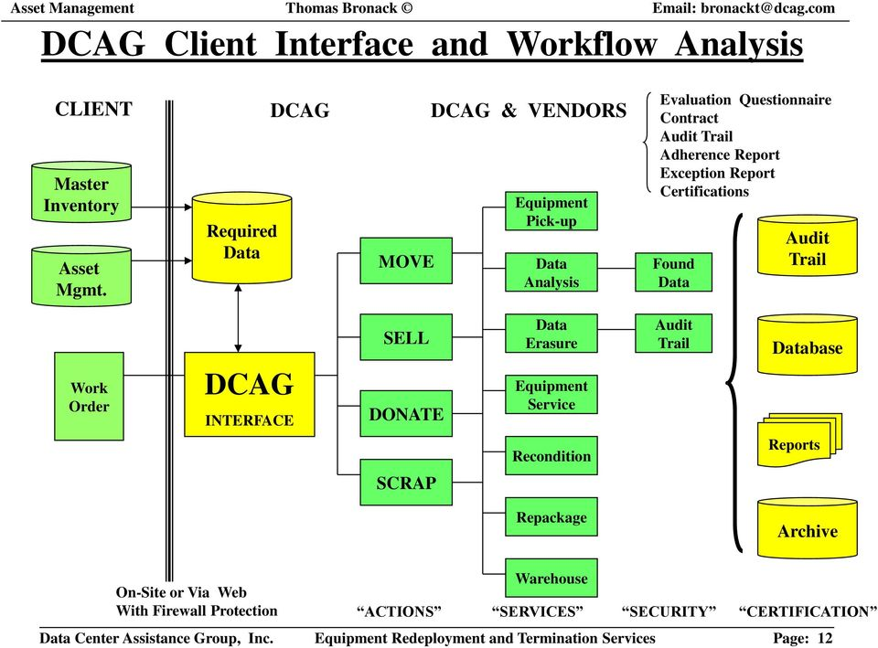 Found Data Audit Trail Work Order DCAG INTERFACE SELL DONATE Data Erasure Service Audit Trail Database Recondition Reports SCRAP Repackage