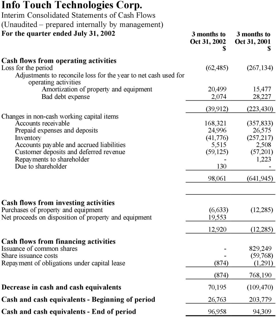 operating activities Loss for the period (62,485) (267,134) Adjustments to reconcile loss for the year to net cash used for operating activities Amortization of property and equipment 20,499 15,477