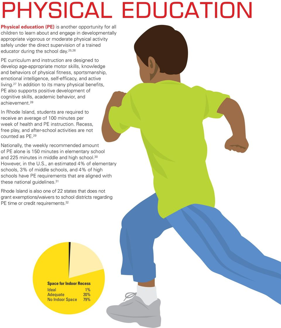 25,26 PE curriculum and instruction are designed to develop age-appropriate motor skills, knowledge and behaviors of physical fitness, sportsmanship, emotional intelligence, self-efficacy, and active