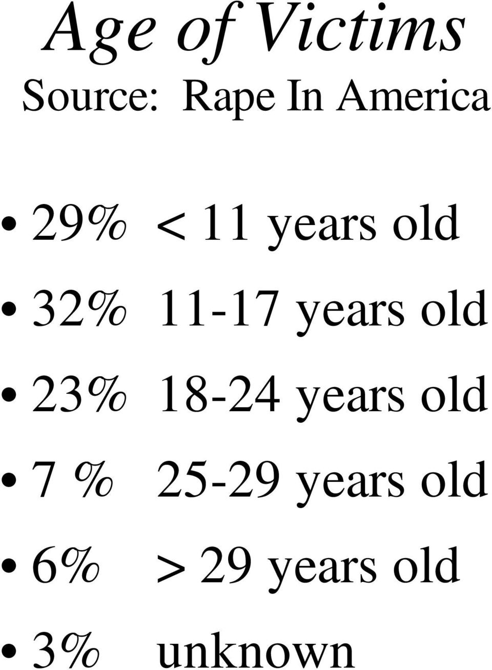 years old 23% 18-24 years old 7 %