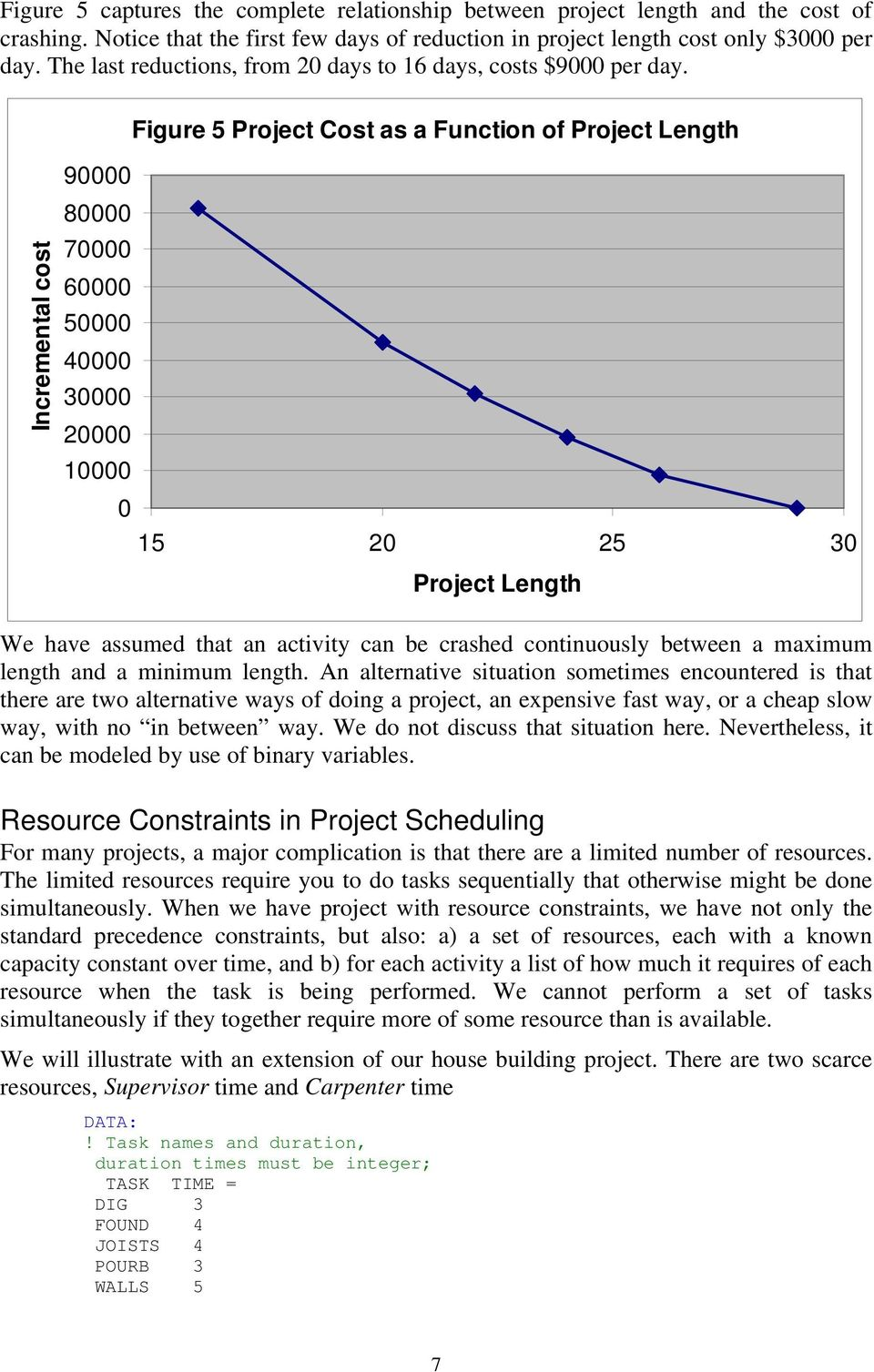 Incremental cost 90000 80000 70000 60000 50000 40000 30000 20000 10000 Figure 5 Project Cost as a Function of Project Length 0 15 20 25 30 Project Length We have assumed that an activity can be