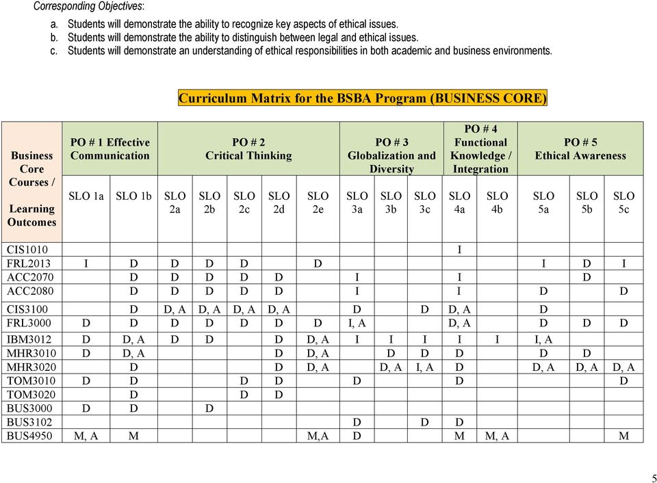 Curriculum Matrix for the BSBA Program (BUSINESS CORE) Business Core Courses / Learning Outcomes PO # 1 Effective Communication 1a 1b 2a PO # 2 Critical Thinking 2b 2c 2d 2e PO # 3 Globalization and