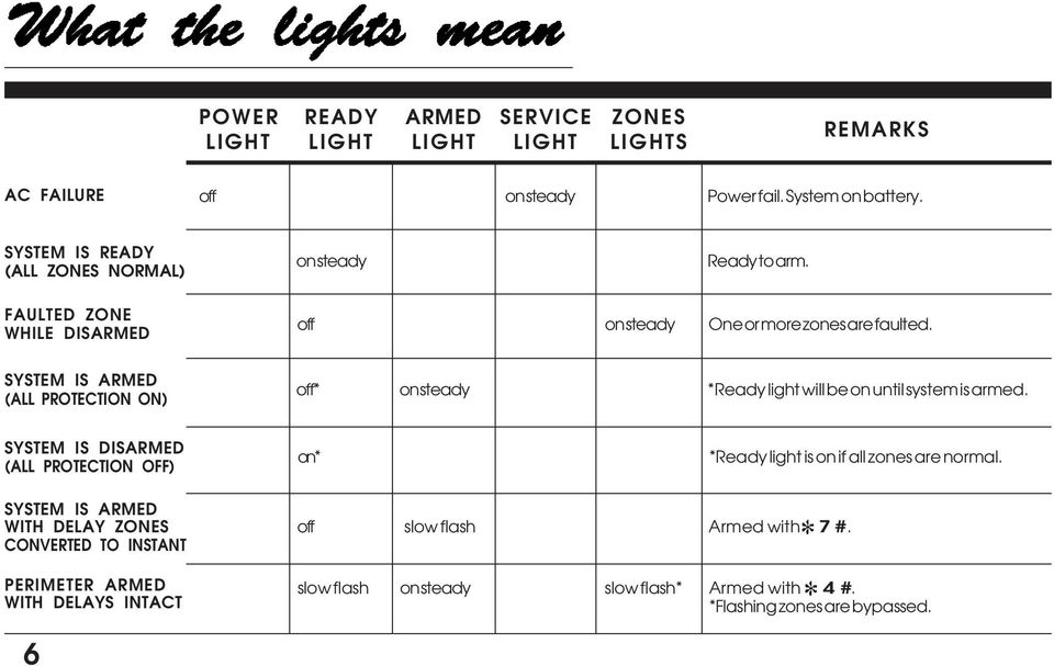 Ready light will be on until system is armed SYSTEM IS DISARMED (ALL PROTECTION OFF) on Ready light is on if all zones are normal SYSTEM IS ARMED WITH DELAY