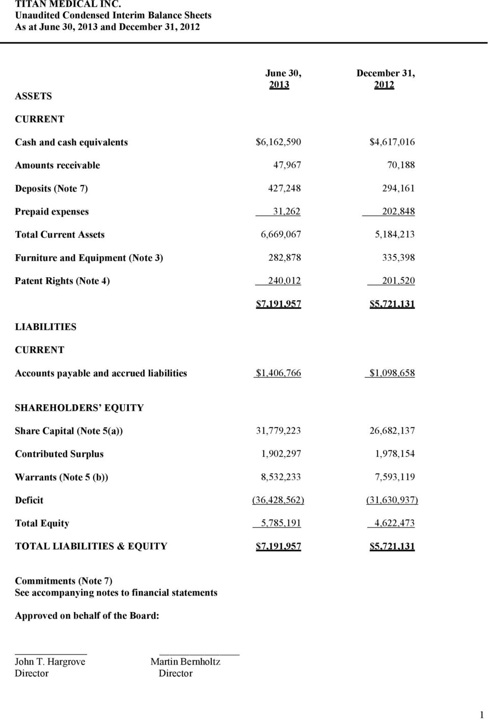 240,012 201,520 $7,191,957 $5,721,131 LIABILITIES CURRENT Accounts payable and accrued liabilities $1,406,766 $1,098,658 SHAREHOLDERS EQUITY Share Capital (Note 5(a)) 31,779,223 26,682,137