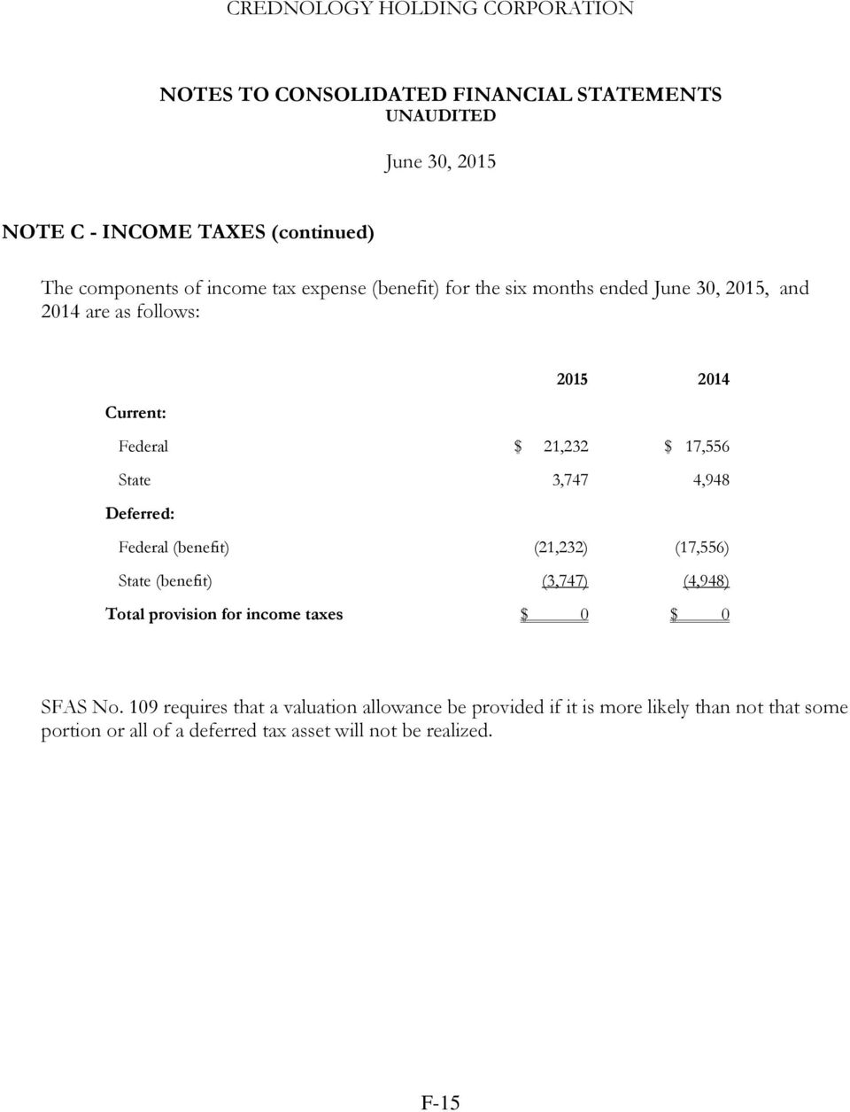 (17,556) State (benefit) (3,747) (4,948) Total provision for income taxes $ 0 $ 0 SFAS No.