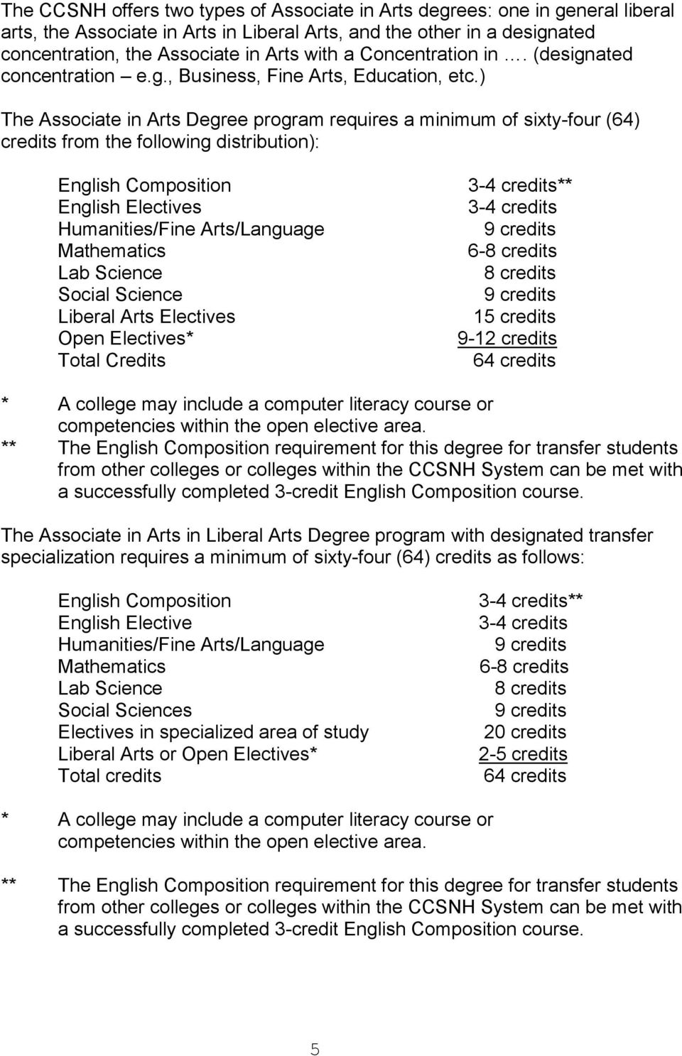 ) The Associate in Arts Degree program requires a minimum of sixty-four (64) credits from the following distribution): English Composition English Electives Humanities/Fine Arts/Language Mathematics