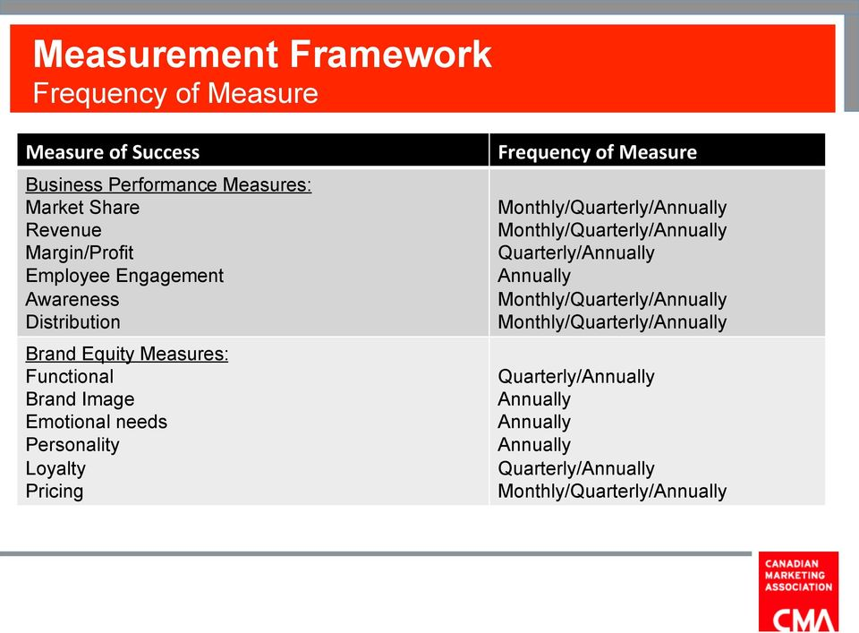 Pricing Frequency of Measure Monthly/Quarterly/Annually Monthly/Quarterly/Annually Quarterly/Annually Annually