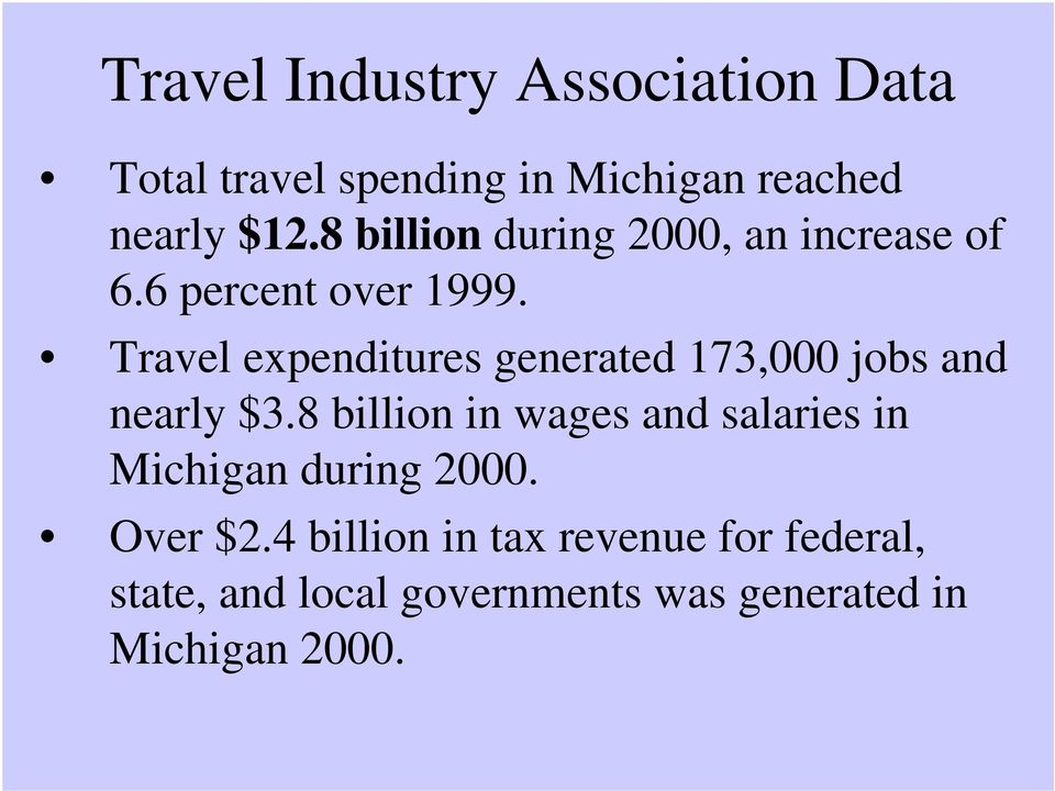 Travel expenditures generated 173,000 jobs and nearly $3.