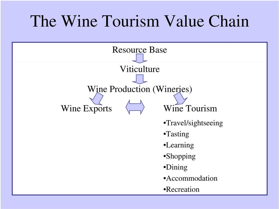 Exports Wine Tourism Travel/sightseeing