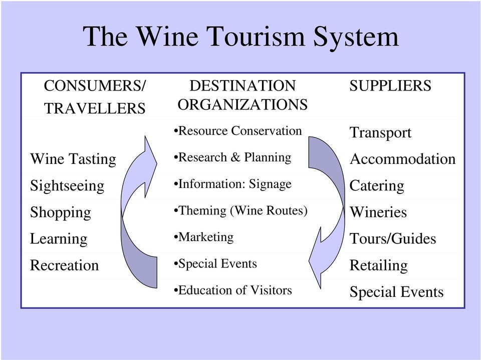 Planning Information: Signage Theming (Wine Routes) Marketing Special Events Education