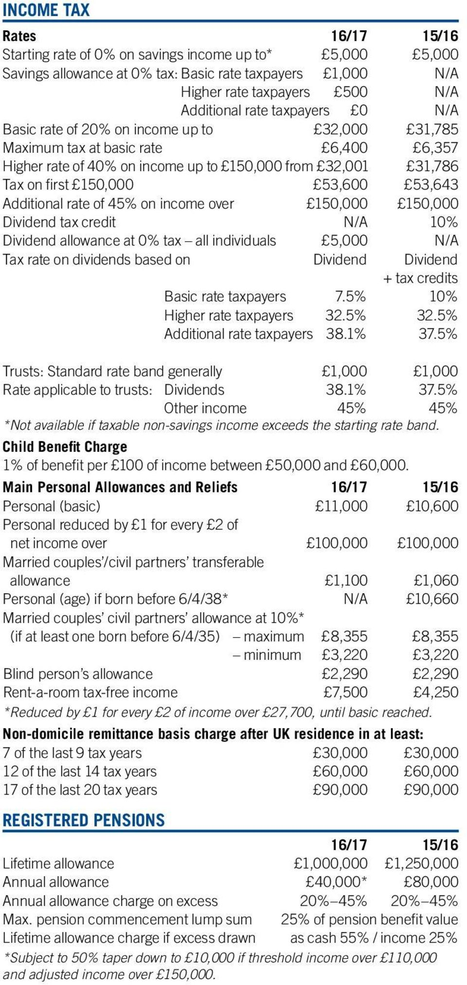 Additional rate of 45% on income over 150,000 150,000 Dividend tax credit N/A 10% Dividend allowance at 0% tax all individuals 5,000 N/A Tax rate on dividends based on Dividend Dividend + tax credits