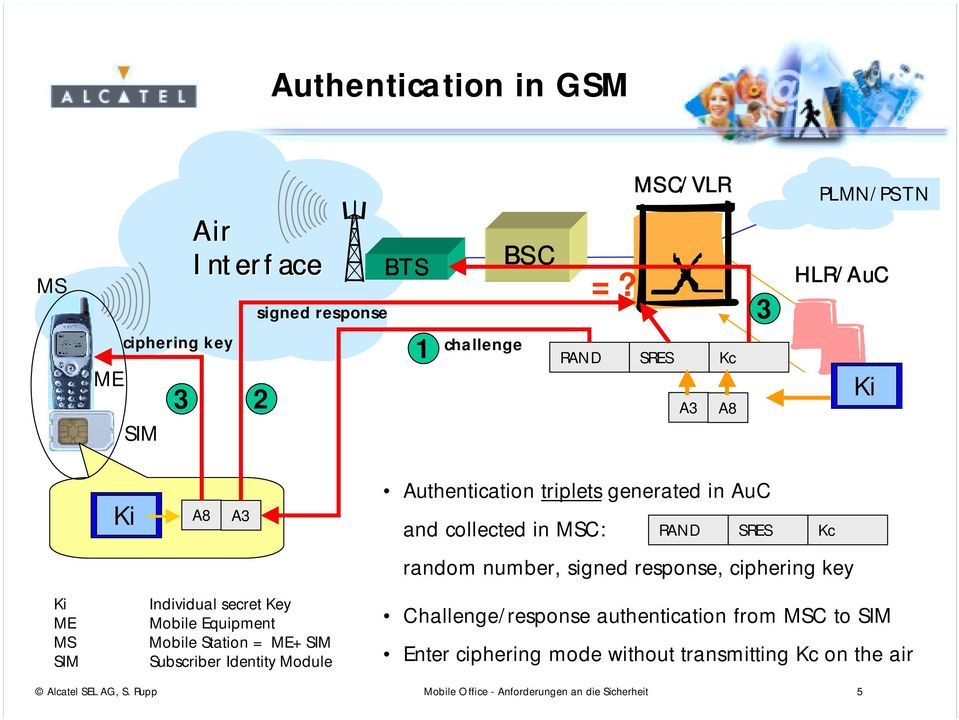 response, ciphering key Ki ME MS SIM Individual secret Key Mobile Equipment Mobile Station = ME+SIM Subscriber Identity Module