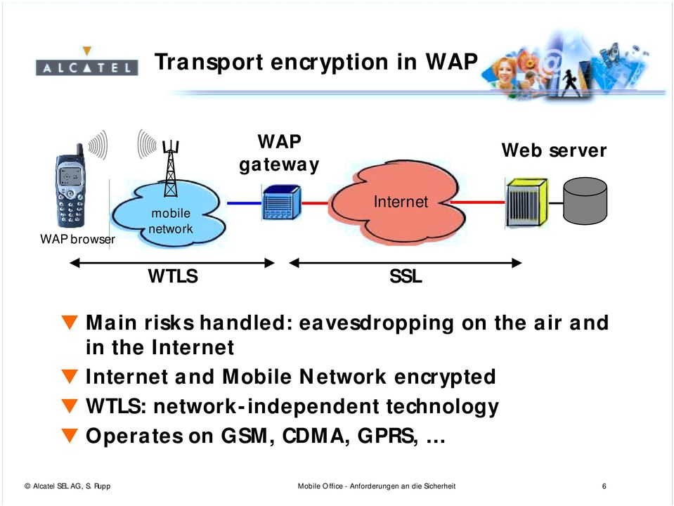 Internet and Mobile Network encrypted WTLS: network-independent technology Operates