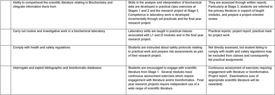 Stages 1 and 2 and the research project at Stage 3. Competence in laboratory work is developed incrementally through set practicals and the final year research project.