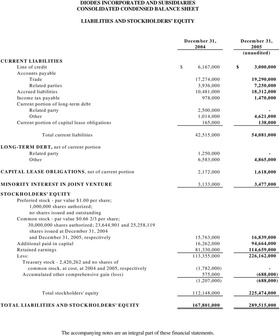 of long-term debt Related party 2,500,000 - Other 1,014,000 4,621,000 Current portion of capital lease obligations 165,000 138,000 Total current liabilities 42,515,000 54,081,000 LONG-TERM DEBT, net