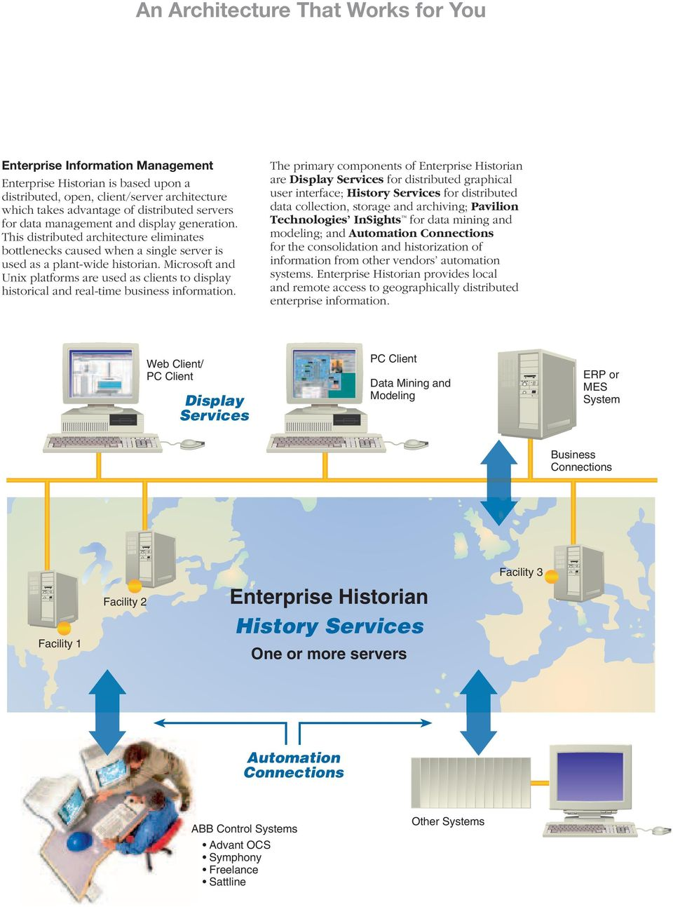 Microsoft and Unix platforms are used as clients to display historical and real-time business information.
