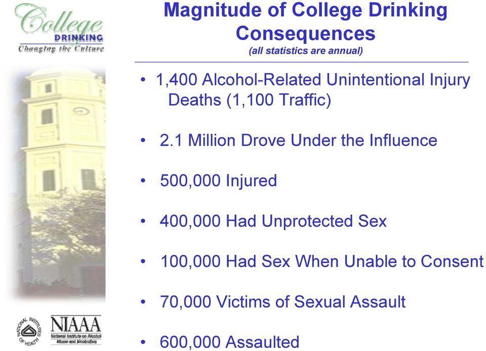 1 Million Drove Under the Influence 500,000 Injured 400,000 Had Unprotected