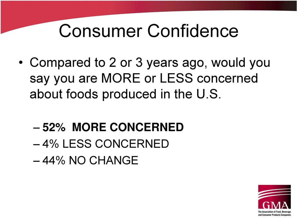 concerned about foods produced in the U.S.