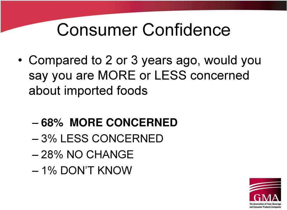 concerned about imported foods 68% MORE