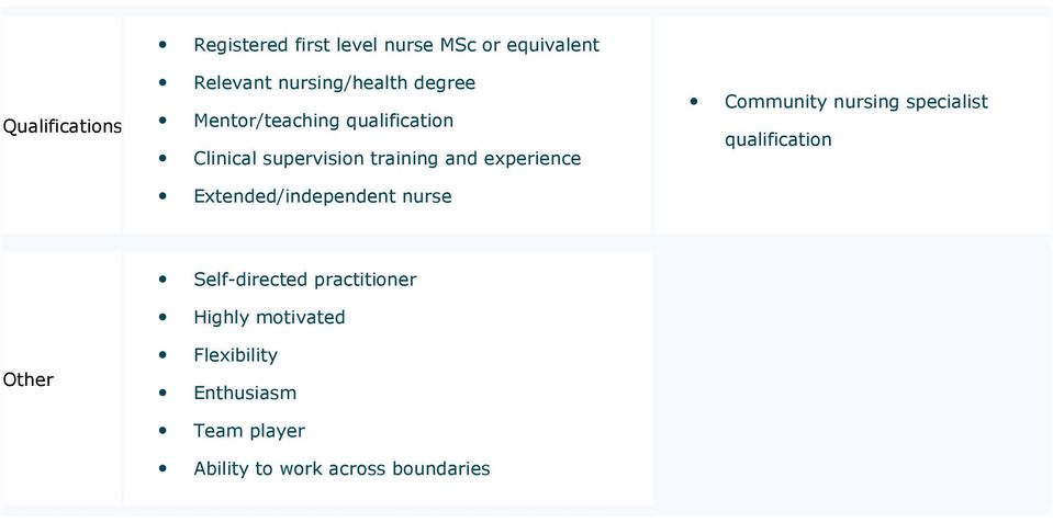 Extended/independent nurse Community nursing specialist qualification Other