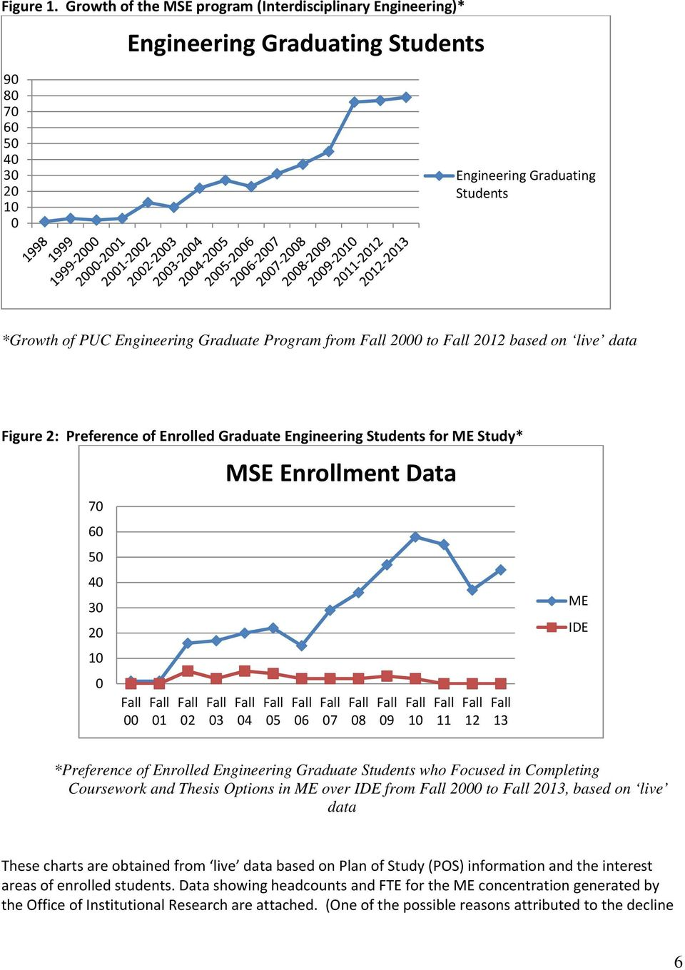 from 2000 to 2012 based on live data Figure 2: Preference of Enrolled Graduate Engineering Students for ME Study* 70 60 50 40 30 20 10 0 00 01 02 03 MSE Enrollment Data 04 05 06 07 08 09 10 11 12 13