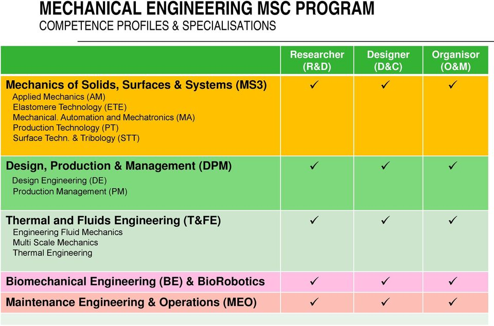 & Tribology (STT) Design, Production & Management (DPM) Design Engineering (DE) Production Management (PM) Thermal and Fluids Engineering (T&FE)