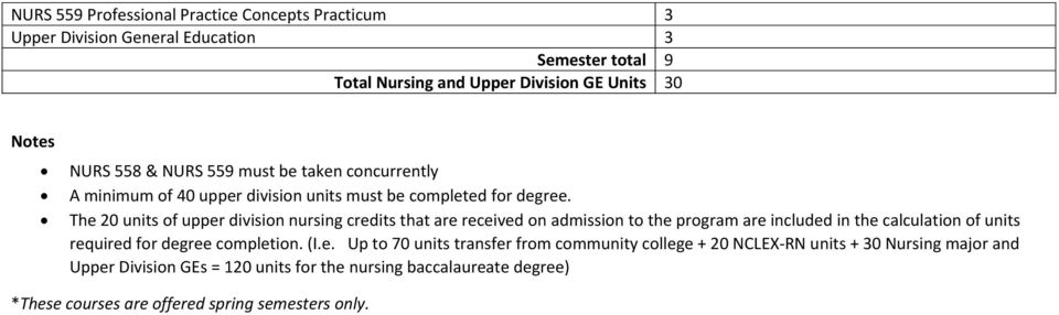 The 20 units of upper division nursing credits that are received on admission to the program are included in the calculation of units required for