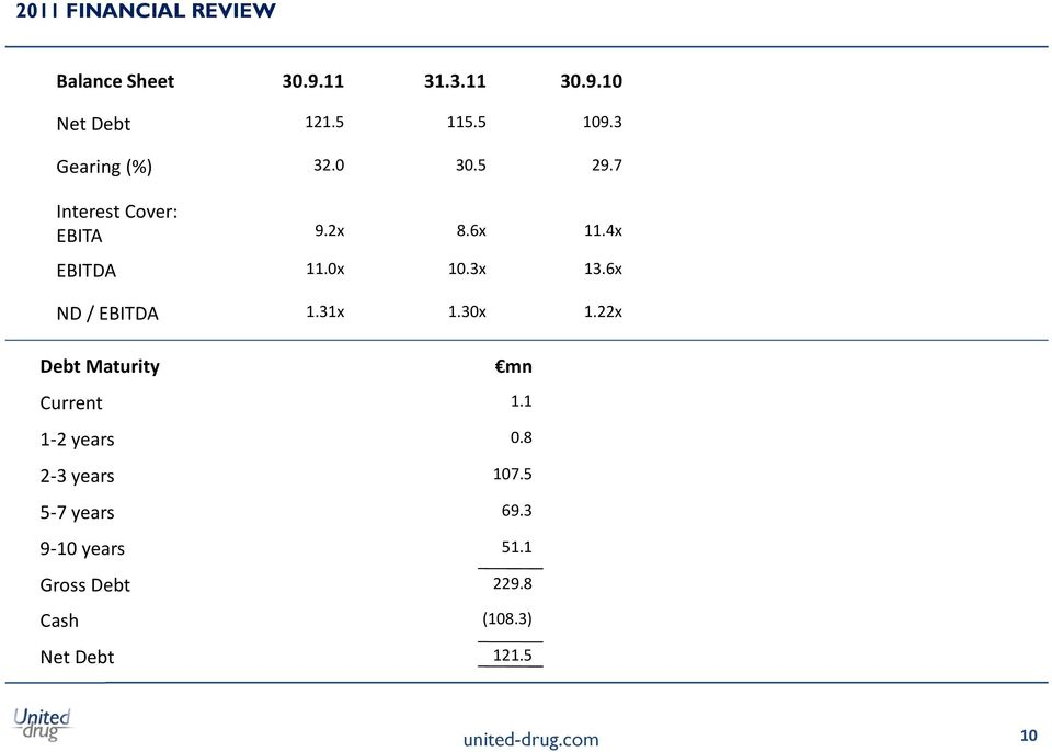 3x 13.6x ND / EBITDA 1.31x 1.30x 1.22x Debt Maturity Current 1.1 1 2 years 0.