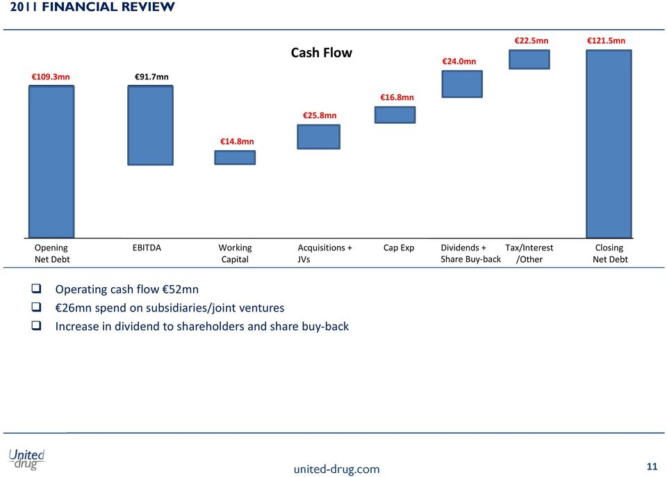 Share Buy back Tax/Interest /Other Closing Net Debt Operating cash flow 52mn 26mn