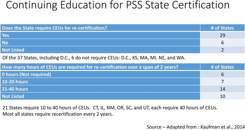 How many hours of CEUs are required for re-certification over a span of 2 years?