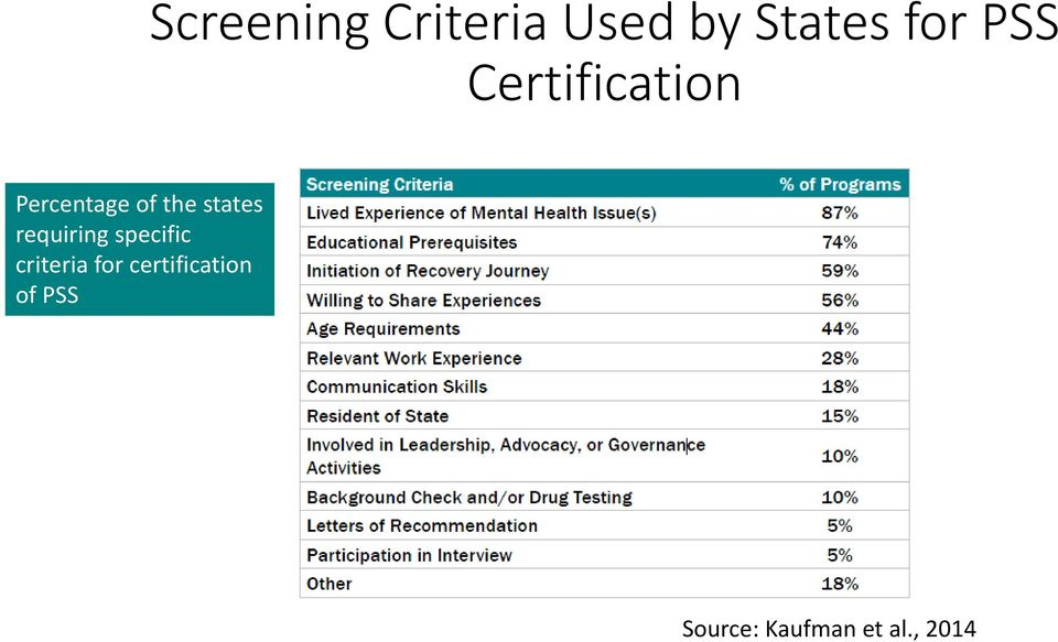 states requiring specific criteria for