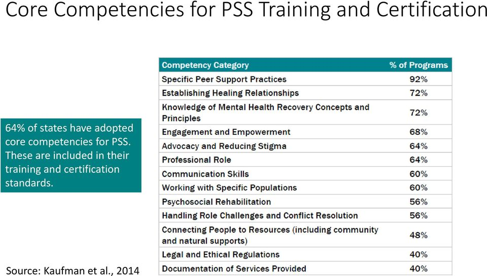 competencies for PSS.