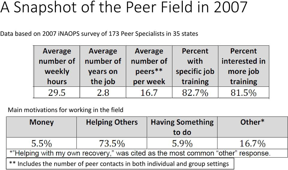 motivations for working in the field ** Includes the