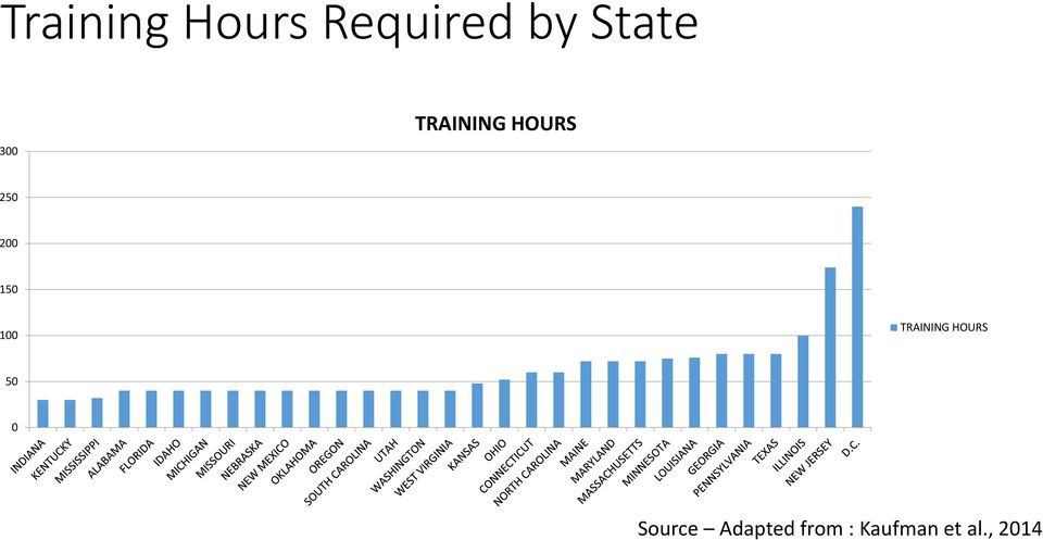100 TRAINING HOURS 50 0 Source