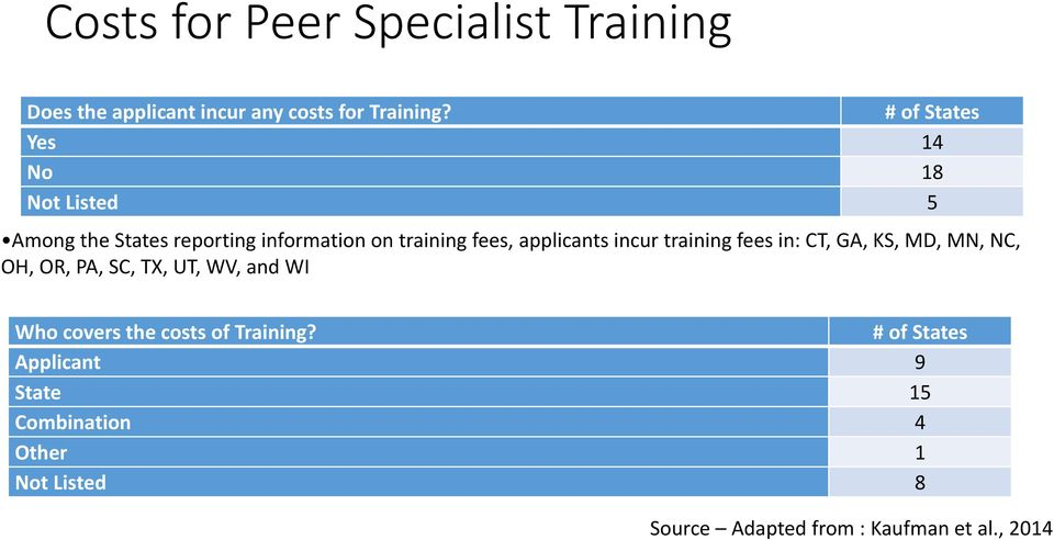 applicants incur training fees in: CT, GA, KS, MD, MN, NC, OH, OR, PA, SC, TX, UT, WV, and WI Who covers