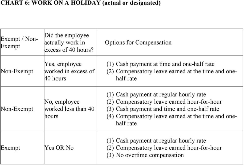 Cash payment at time and one-half (2) Compensatory leave earned hour-for-hour (3) Cash payment and time and