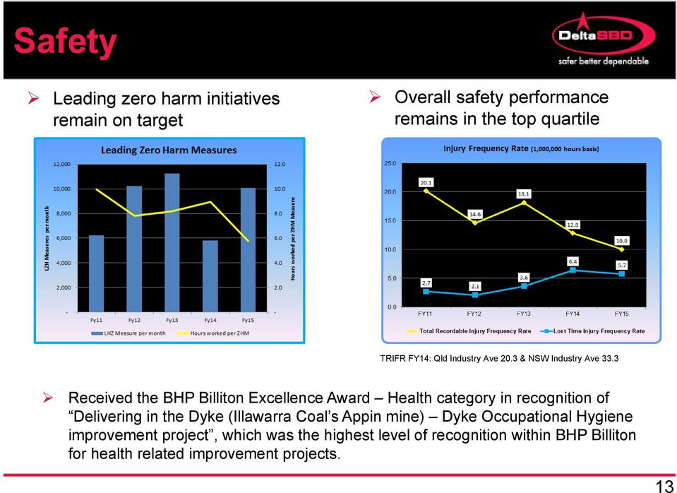 3 Received the BHP Billiton Excellence Award Health category in recognition of Delivering in the Dyke (Illawarra