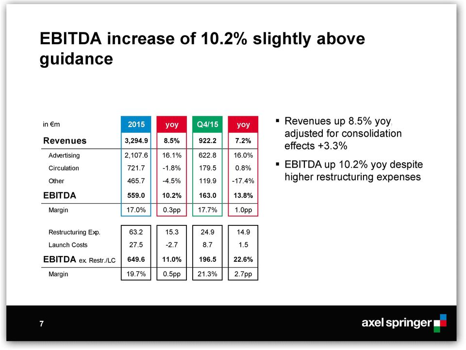 5% yoy, adjusted for consolidation effects +3.3% EBITDA up 10.2% yoy despite higher restructuring expenses EBITDA 559.0 10.2% 163.