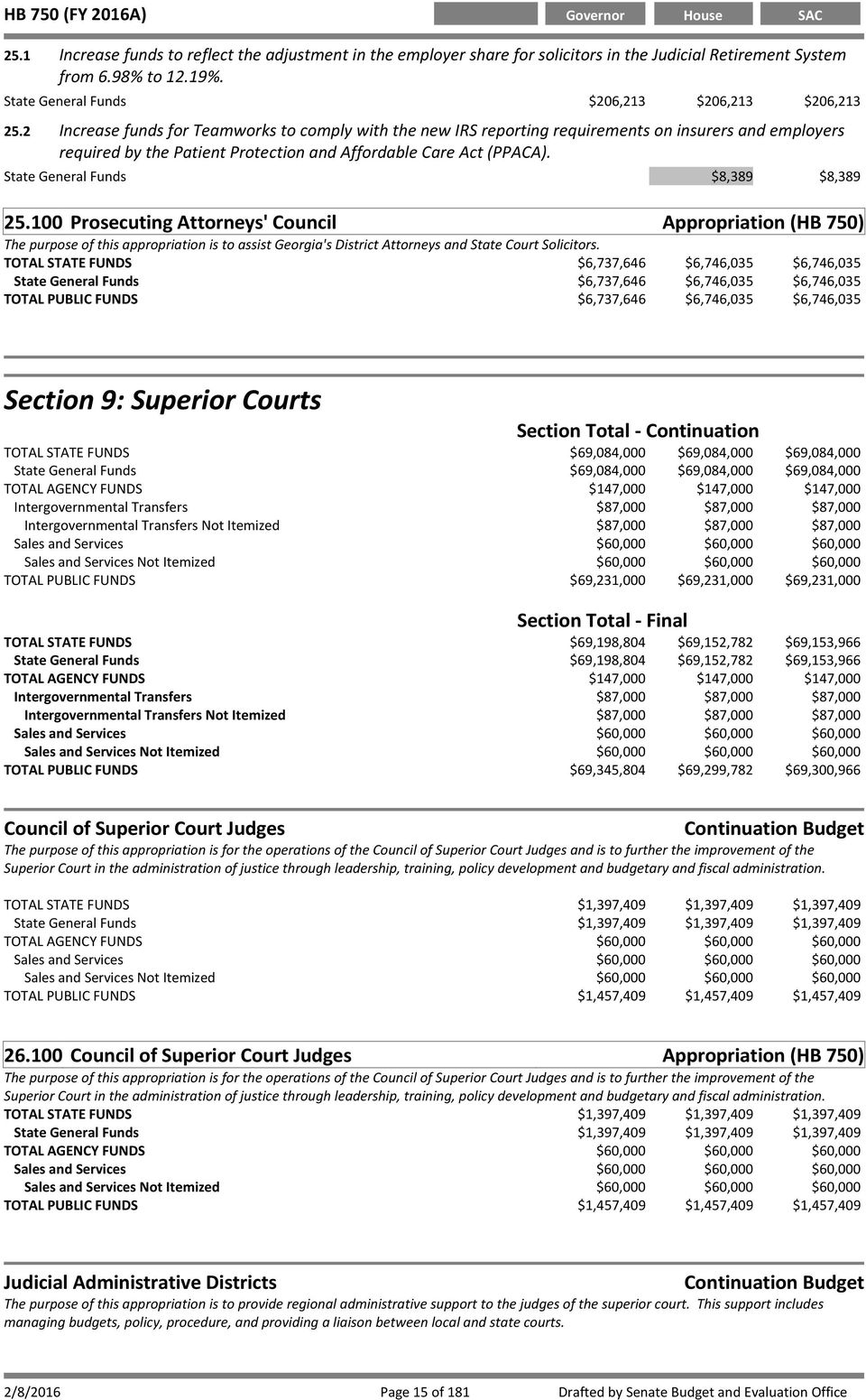 State General Funds $8,389 $8,389 25.100 -Prosecuting Attorneys' Council Appropriation (HB 750) The purpose of this appropriation is to assist Georgia's District Attorneys and State Court Solicitors.
