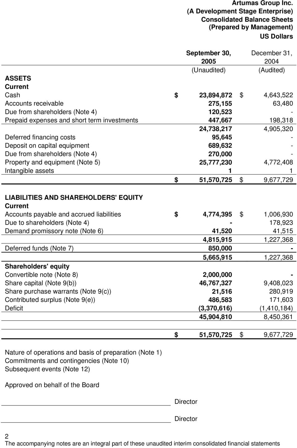 (Note 4) 270,000 - Property and equipment (Note 5) 25,777,230 4,772,408 Intangible assets 1 1 $ 51,570,725 $ 9,677,729 LIABILITIES AND SHAREHOLDERS' EQUITY Current Accounts payable and accrued